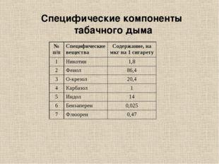 Специфические компоненты табачного дыма № п/пСпецифические веществаСодержан