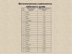 Металлические компоненты табачного дыма № п/пМеталлические веществаСодержан