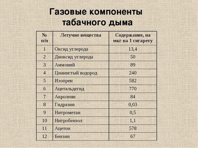 Газовые компоненты табачного дыма № п/пЛетучие веществаСодержание, на мкг н...