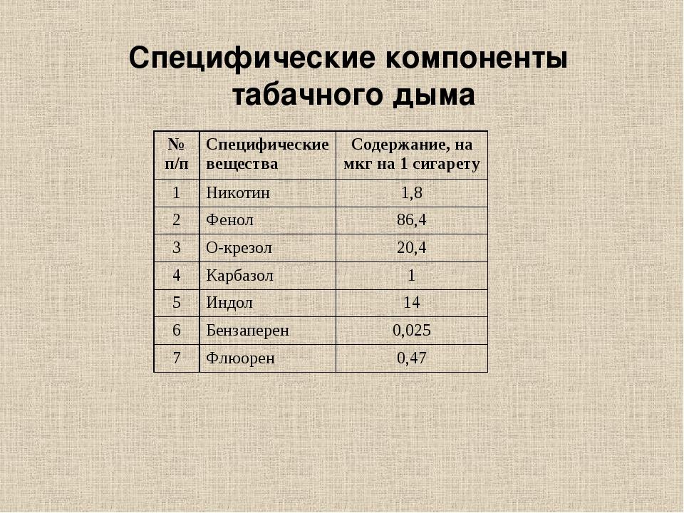 Специфические компоненты табачного дыма № п/пСпецифические веществаСодержан...