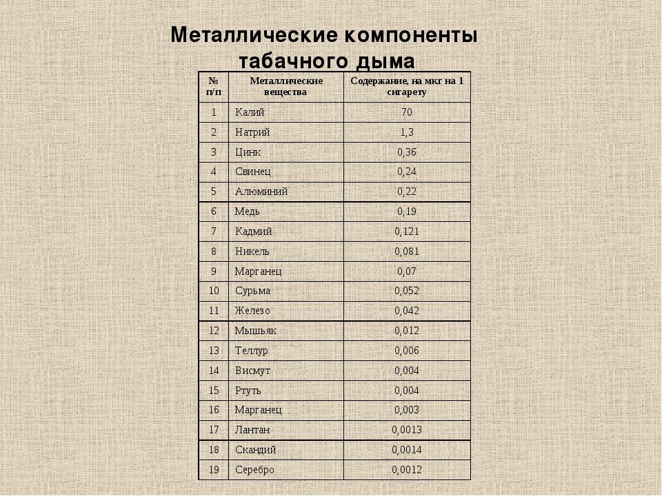 Металлические компоненты табачного дыма № п/пМеталлические веществаСодержан...
