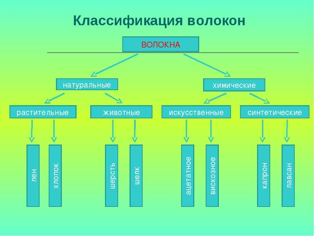 Классификация волокон ВОЛОКНА животные растительные химические натуральные с...