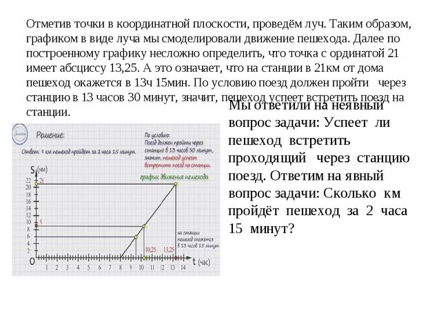 Отметив точки в координатной плоскости, проведём луч. Таким образом, графико...
