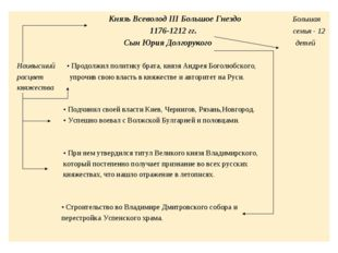Князь Всеволод III Большое Гнездо Большая 1176-1212 гг. семья - 12 Сын Юрия