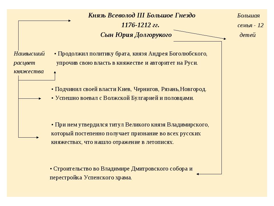 Князь Всеволод III Большое Гнездо Большая 1176-1212 гг. семья - 12 Сын Юрия...