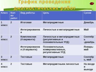 Класс Кол-во работВид работыЦель Сроки 1 класс2Итоговая Метапредметные