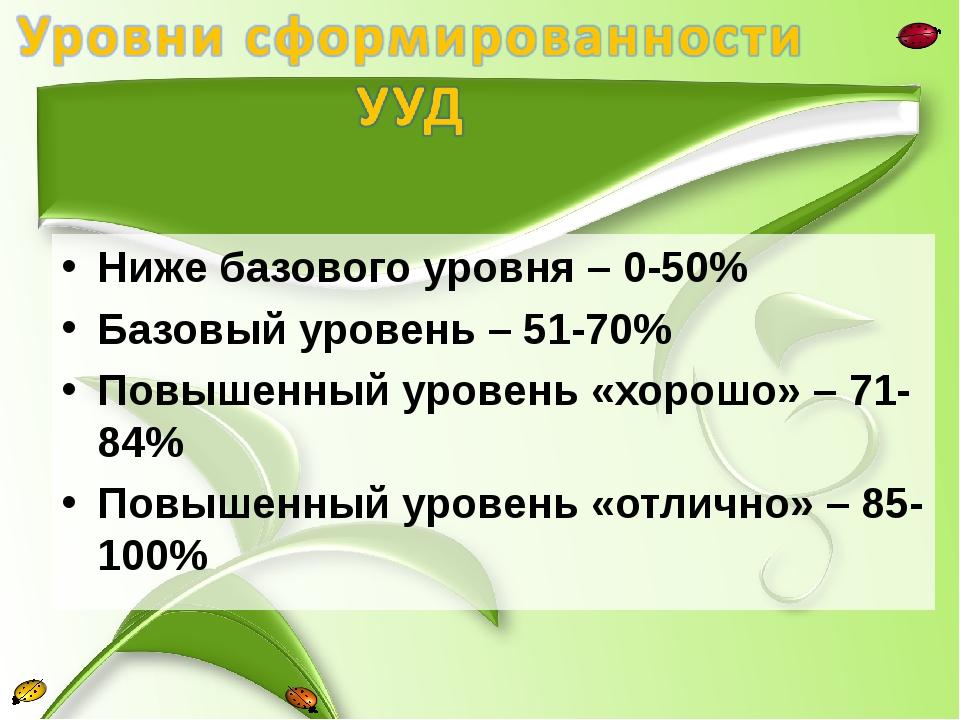 Ниже базового уровня – 0-50% Базовый уровень – 51-70% Повышенный уровень «хор...