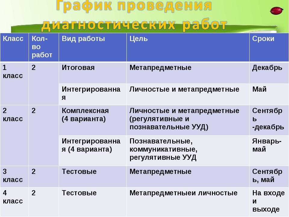 Класс Кол-во работВид работыЦель Сроки 1 класс2Итоговая Метапредметные...