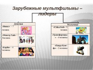 Зарубежные мультфильмы – лидеры Девочки «Винкс»–7 человек «Монстр Хай»–5челов