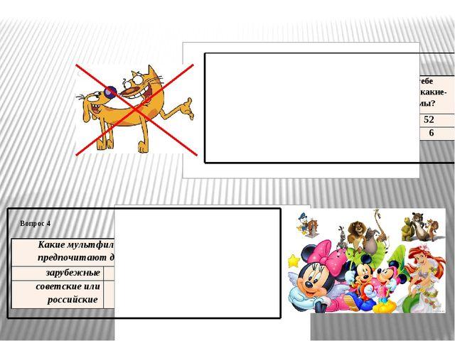 Вопрос 3 Вопрос 4 Запрещают ли тебе родители смотреть какие-либо мультфильмы?...