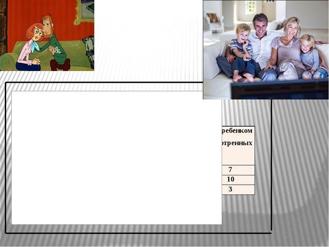 Обсуждаете ли вы со своим ребенком содержание просмотренных мультфильмов? ин...