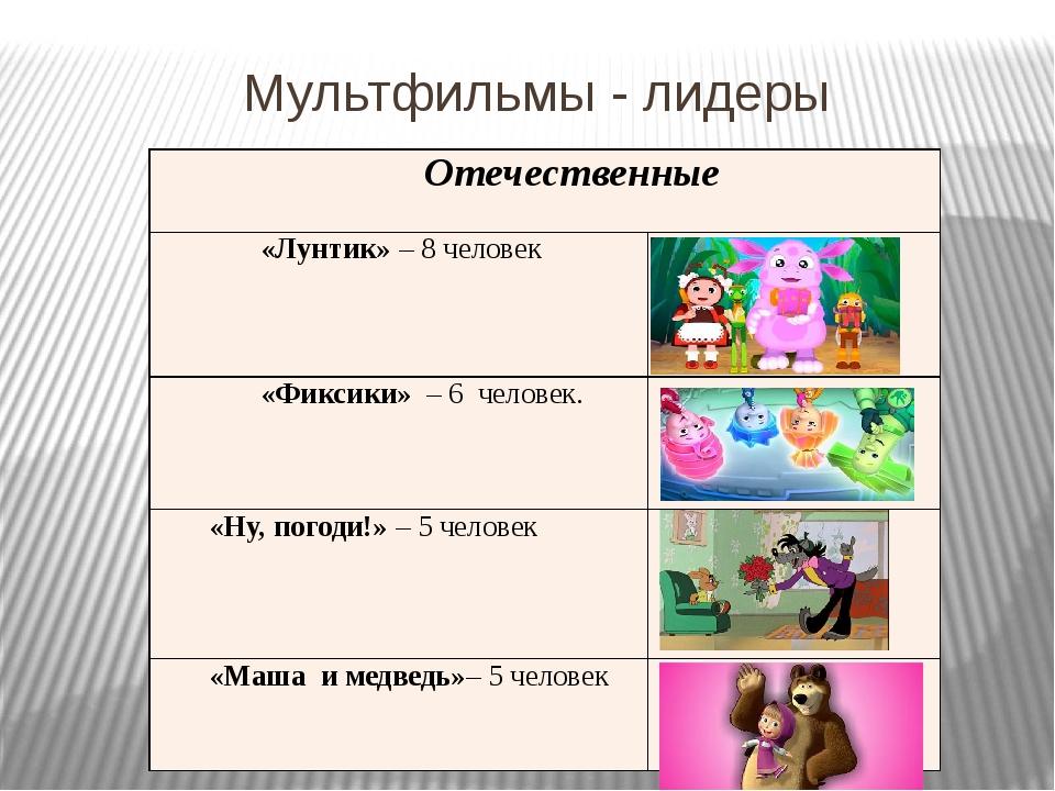 Мультфильмы - лидеры Отечественные «Лунтик»–8человек «Фиксики»– 6 человек. «Н...