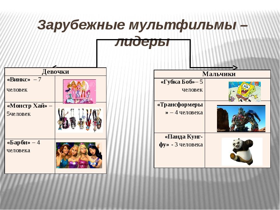 Зарубежные мультфильмы – лидеры Девочки «Винкс»–7 человек «Монстр Хай»–5челов...