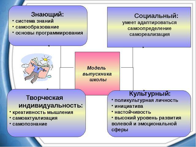 Модель выпускника школы Знающий: система знаний самообразование основы програ...