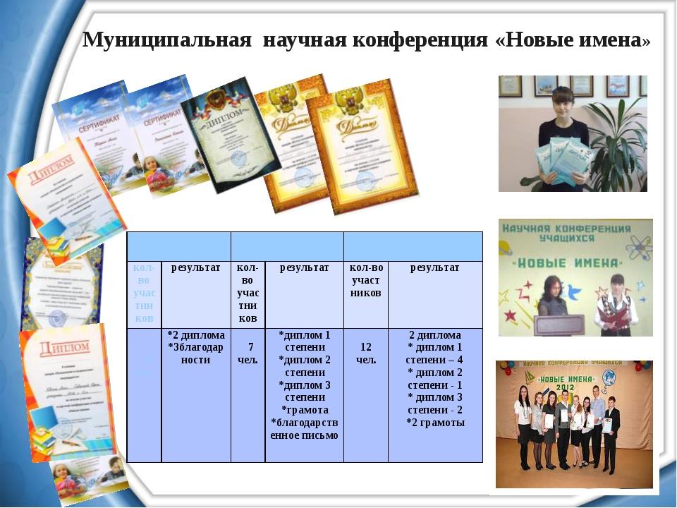 Муниципальная научная конференция «Новые имена»  2010-2011  2011-2012  201...