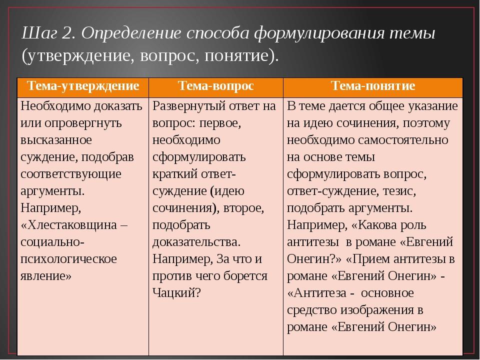 Шаг 2. Определение способа формулирования темы (утверждение, вопрос, понятие)...