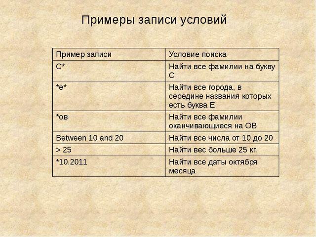 Примеры записи условий Пример записи Условиепоиска С* Найтивсе фамилии на бук...
