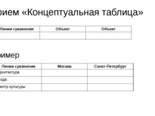 Прием «Концептуальная таблица» Пример Линии сравнения Объект Объект Линии сра