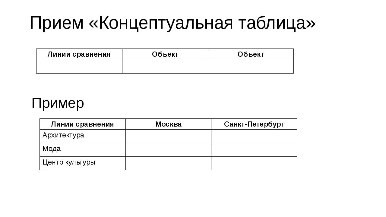 Прием «Концептуальная таблица» Пример Линии сравнения Объект Объект Линии сра...