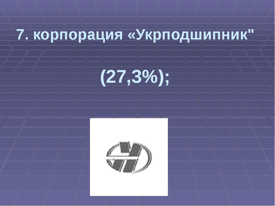 "7. корпорация «Укрподшипник"" (27,3%);"