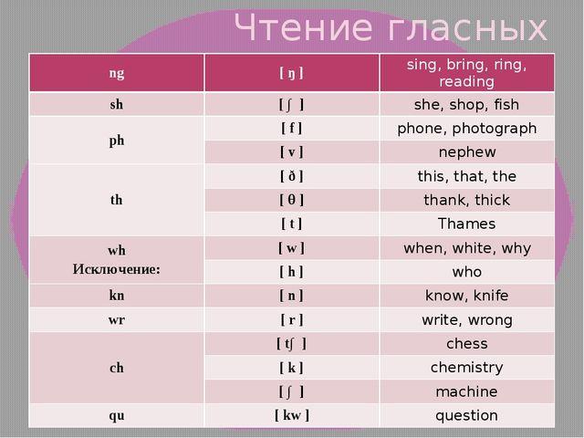 Чтение гласных буквосочетаний ng [ ŋ ] sing, bring, ring, reading sh [ ∫ ] sh...
