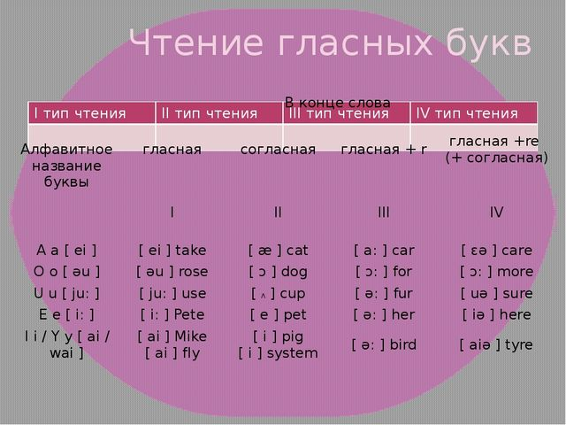Чтение гласных букв Iтип чтения IIтип чтения IIIтип чтения IVтип чтения Алфав...