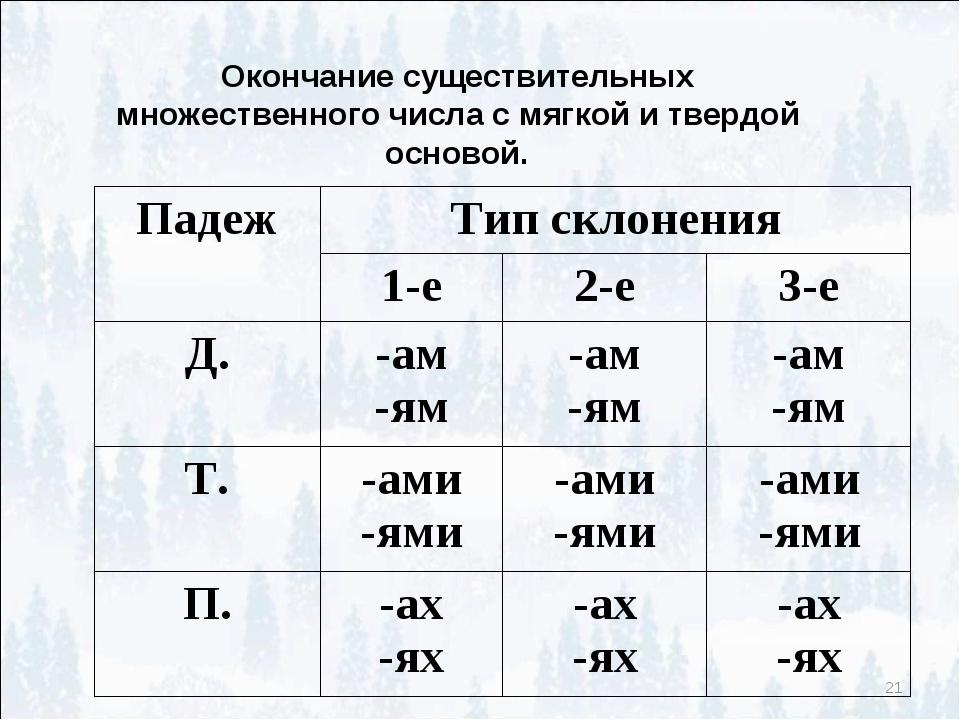 * Окончание существительных множественного числа с мягкой и твердой основой....