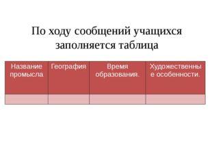 По ходу сообщений учащихся заполняется таблица Название промысла География Вр