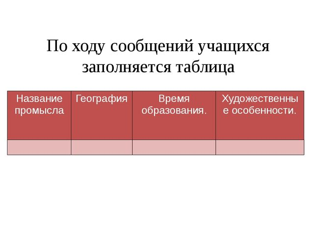 По ходу сообщений учащихся заполняется таблица Название промысла География Вр...