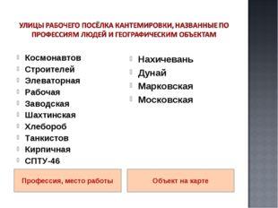Профессия, место работы Объект на карте Космонавтов Строителей Элеваторная Ра