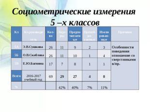 Социометрические измерения 5 –х классов Кл Кл.руководи тель Кол-во Лиде-ры Пр