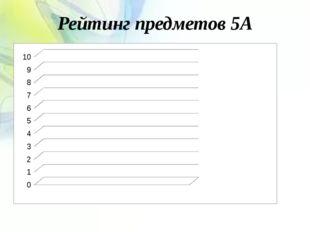 Рейтинг предметов 5А