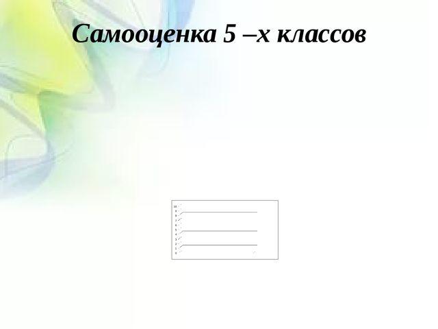 Самооценка 5 –х классов