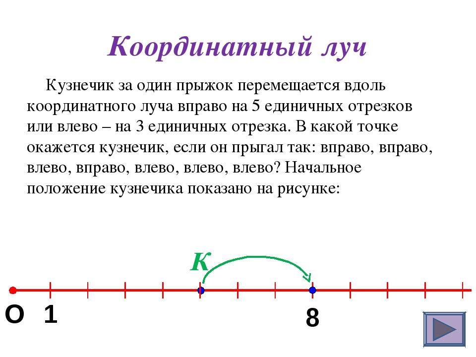 Координатный луч Кузнечик за один прыжок перемещается вдоль координатного луч...
