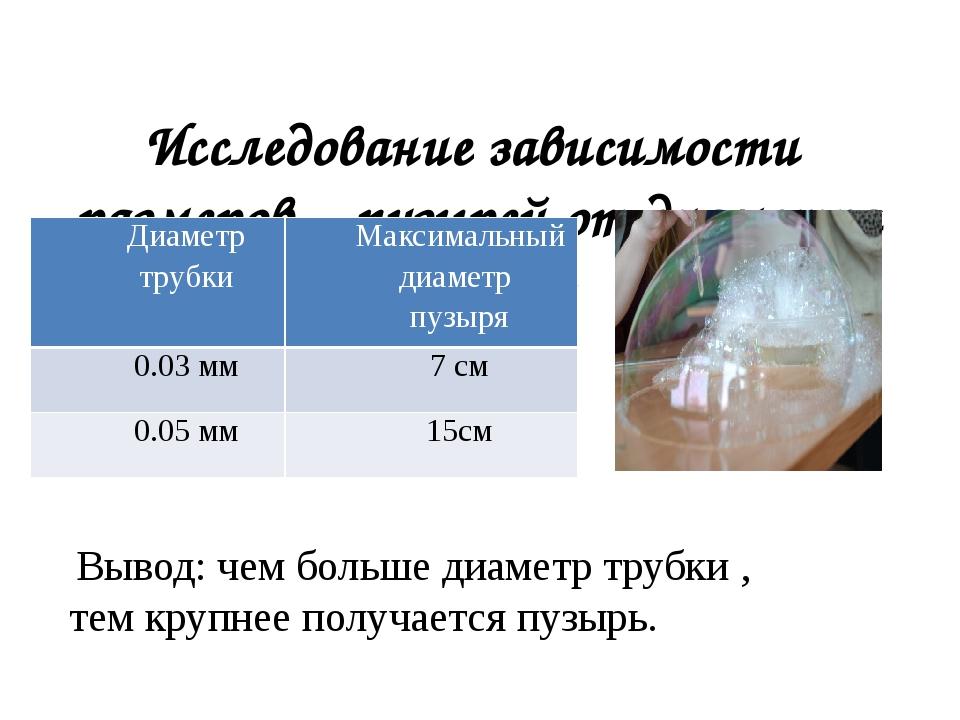 Исследование зависимости размеров пузырей от диаметра трубки: Вывод: чем бол...