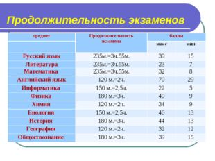 Продолжительность экзаменов предметПродолжительность экзаменабаллы макс