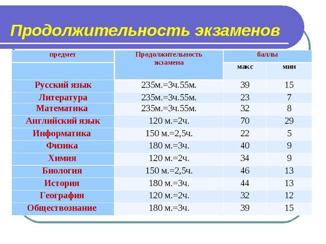 Продолжительность экзаменов предметПродолжительность экзаменабаллы макс...