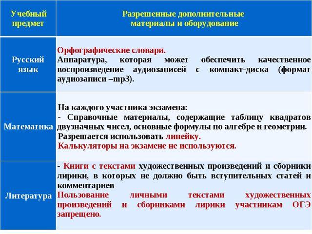 Учебный предметРазрешенные дополнительные материалы и оборудование Русский я...
