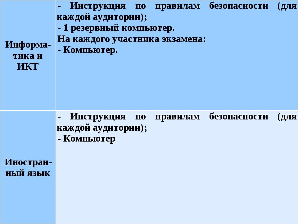 Информа-тика и ИКТ- Инструкция по правилам безопасности (для каждой аудитори...