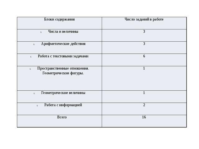 Блоки содержания Число заданий в работе Числа и величины 3 Арифметические дей...