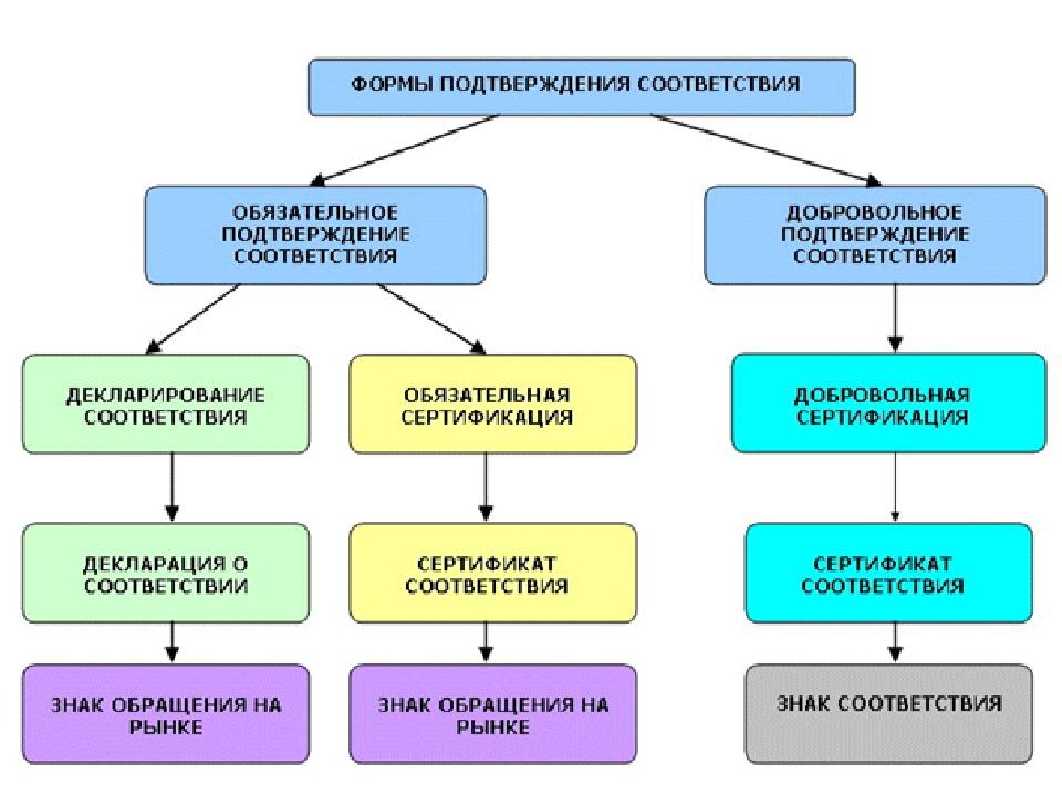 Обязательная сертификация молока и молочных продуктов проводится по схемам