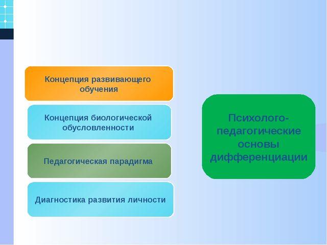 Концепция развивающего обучения Педагогическая парадигма Концепция биологиче...