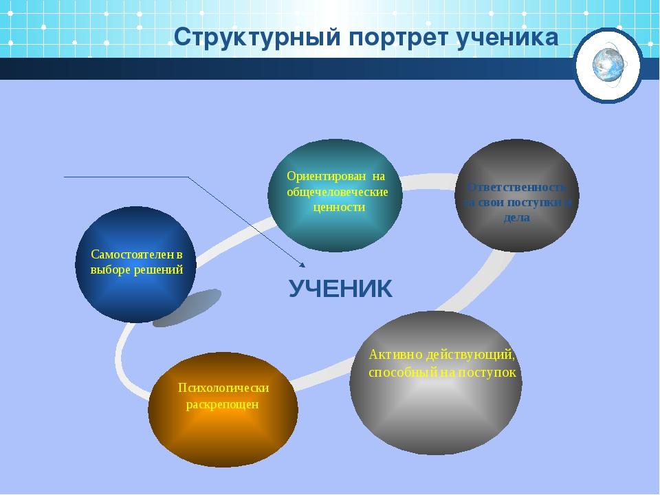 Структурный портрет ученика УЧЕНИК Ответственность за свои поступки и дела С...
