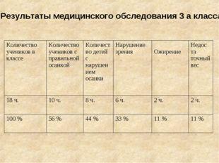 Результаты медицинского обследования 3 а класса. Количество учеников в классе