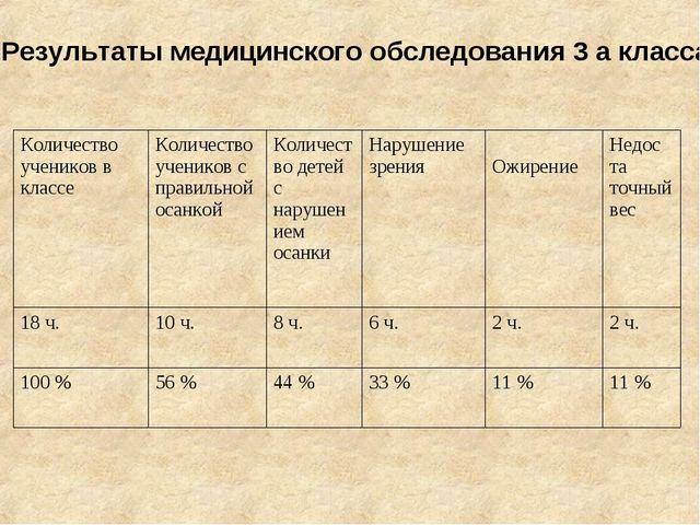 Результаты медицинского обследования 3 а класса. Количество учеников в классе...