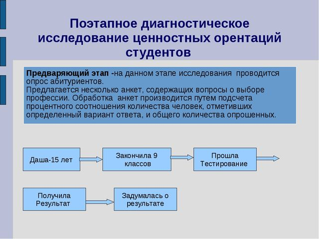 Поэтапное диагностическое исследование ценностных орентаций студентов Даша-15...