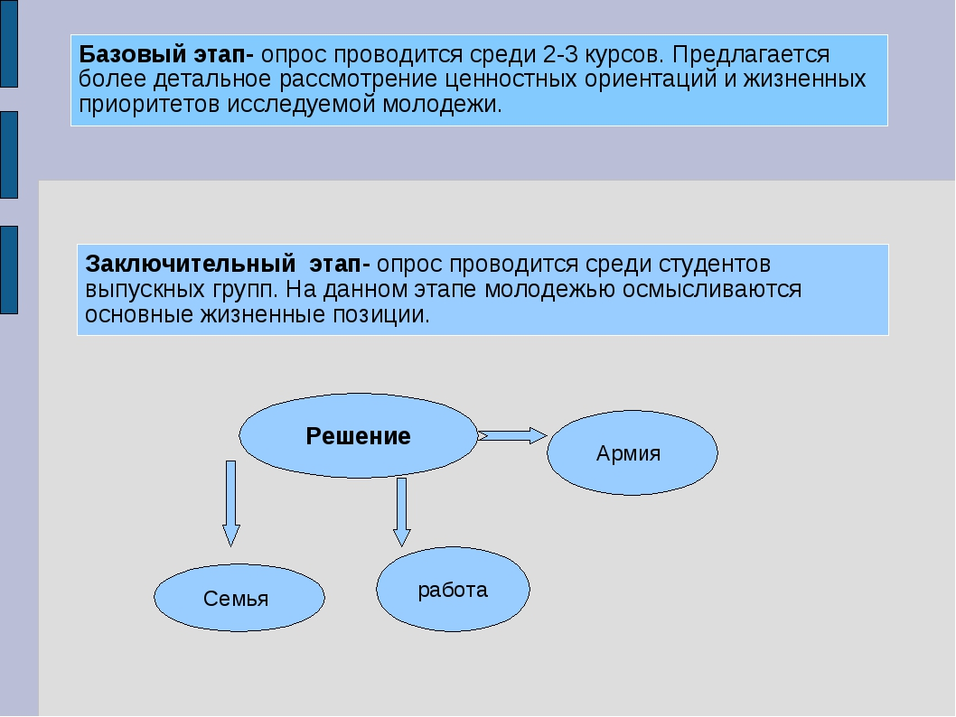 Решение Армия Семья работа Базовый этап- опрос проводится среди 2-3 курсов. П...
