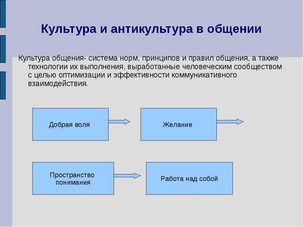 Культура и антикультура в общении Культура общения- система норм, принципов и...