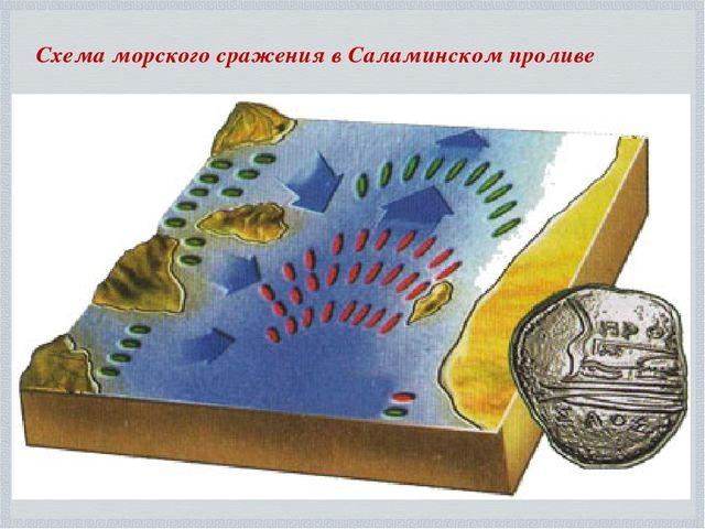 Схема морского сражения в Саламинском проливе