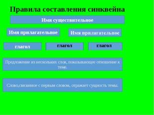 Правила составления синквейна Имя существительное Имя прилагательное глагол г